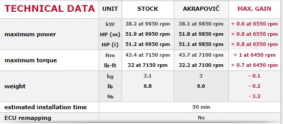 Akrapovic Import Italia